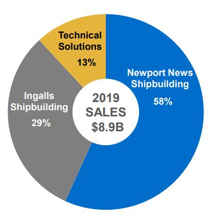 huntington ingalls industries revenue segment