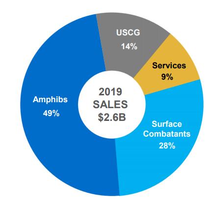 Ingalls revenue segments