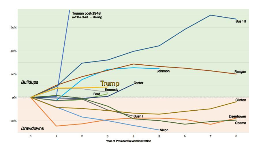 military spending president