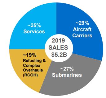 newport revenues