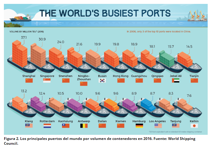 world comercial ports
