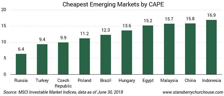 cape russia russia is cheap emerging markets