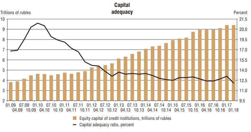 capital adequacy russian banks