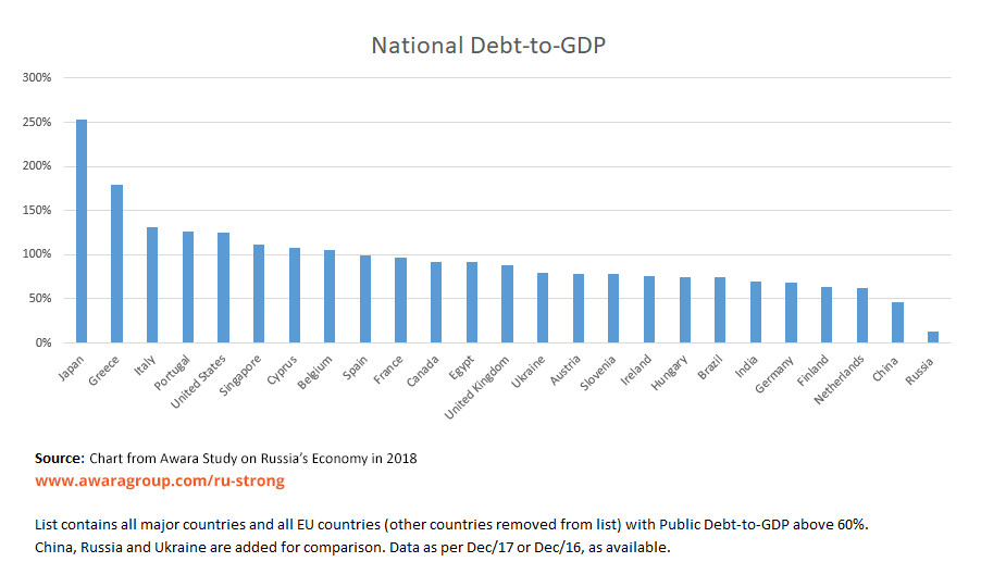 russia debt to gdp