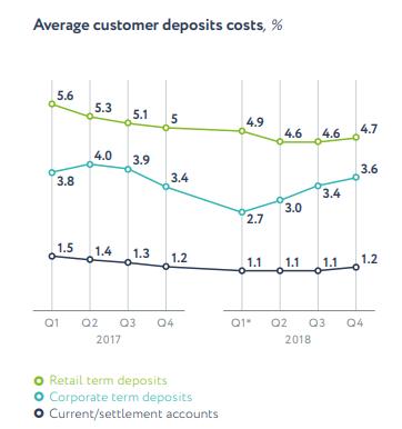 deposit cost sberbank