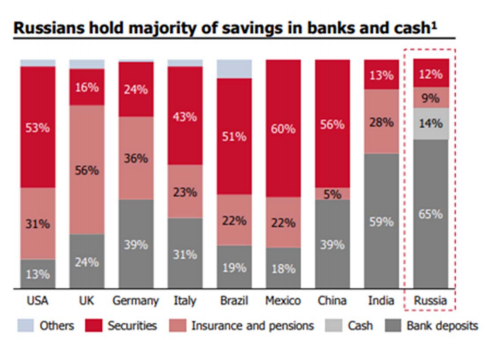 russian hold savings in banks deposits and cash