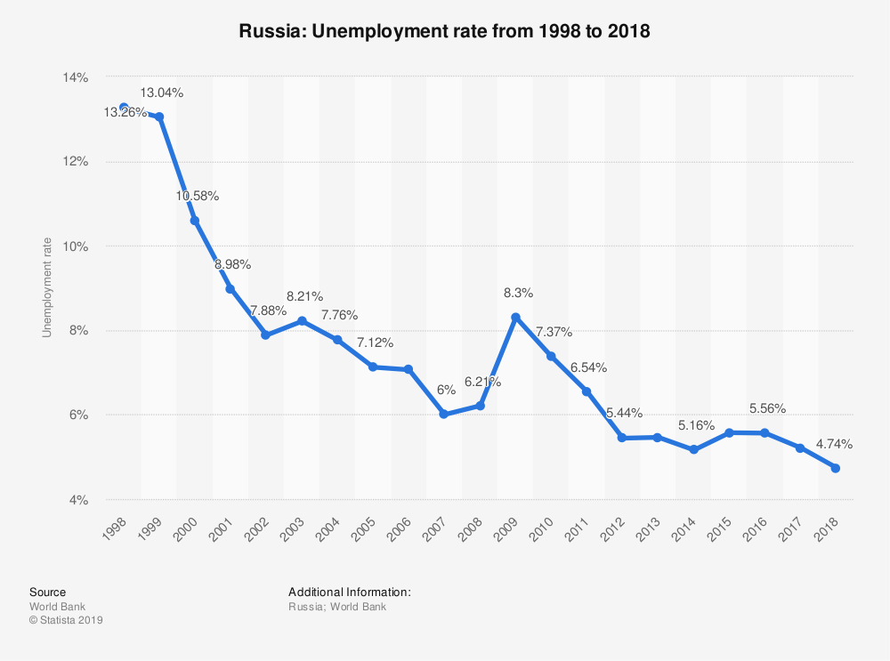 unemployment rate in russia