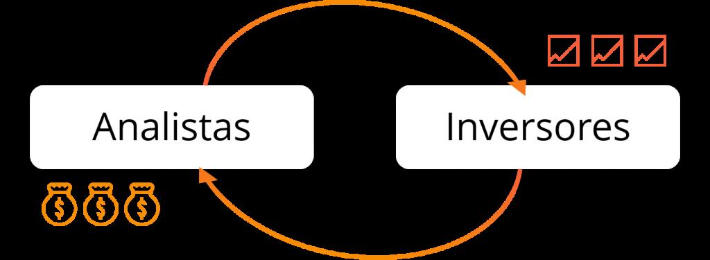 filosofía-analistas-e-inversores-ganan