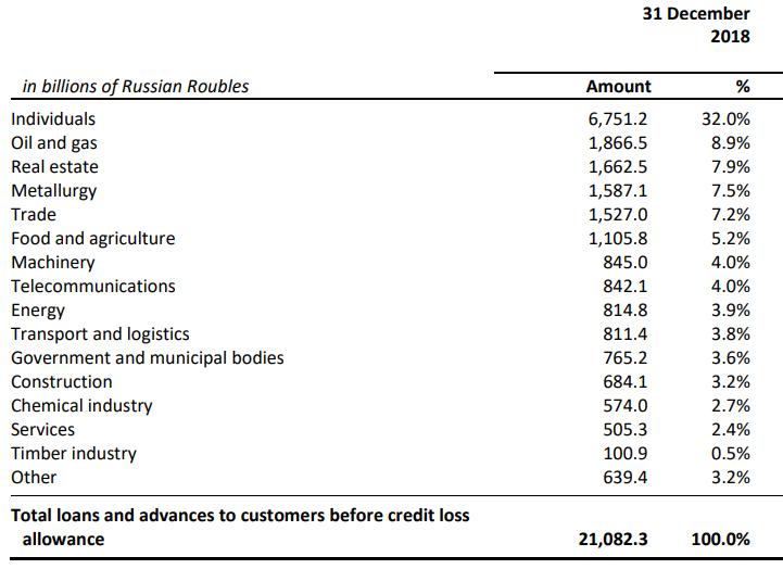 loan portfolio sberbank