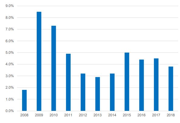 non performing loans sberbank