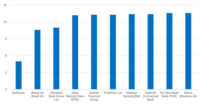 per sberbank per emerging banks