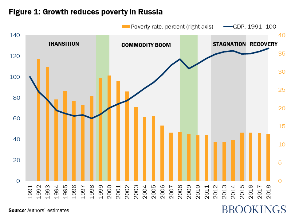 Russia poverty rate
