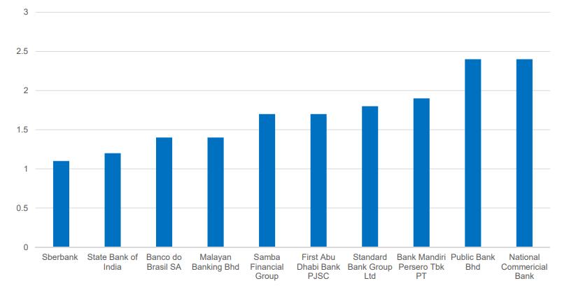 prece book value sberbank and emerging banks p/BV sberbank