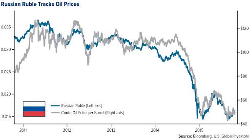 ruble and oil rublo y petroleo