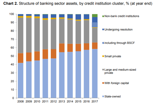 russia banking system state owned banks