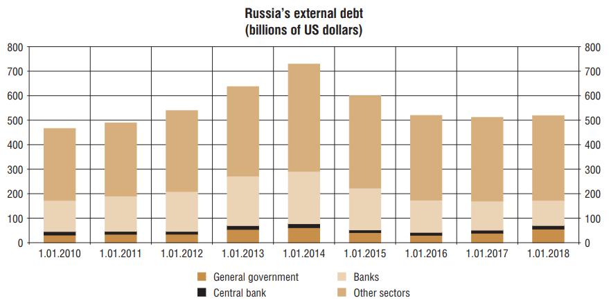 russia external debt