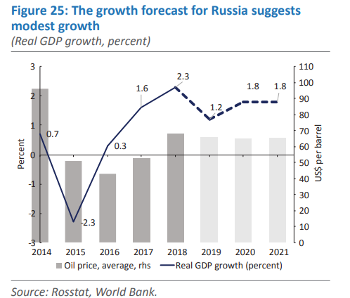 Russia gdp forecast and oil price