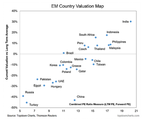 russia is undervalued