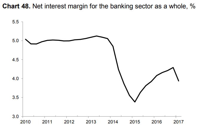 russian net interest margin