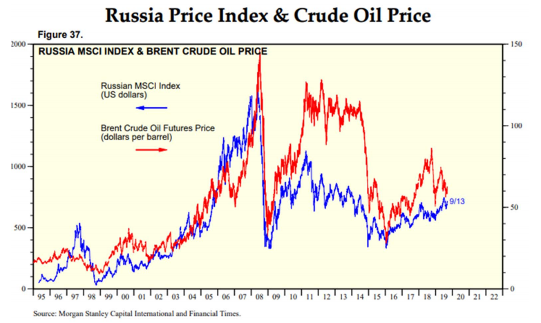 Russia stock market and oil