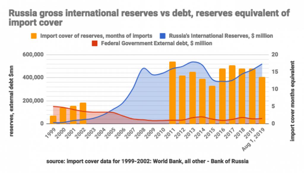 russia reserves vs debt