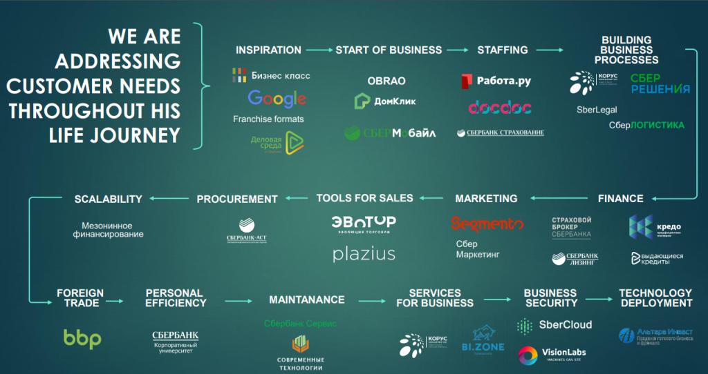 sberbank tecnology ecosystem