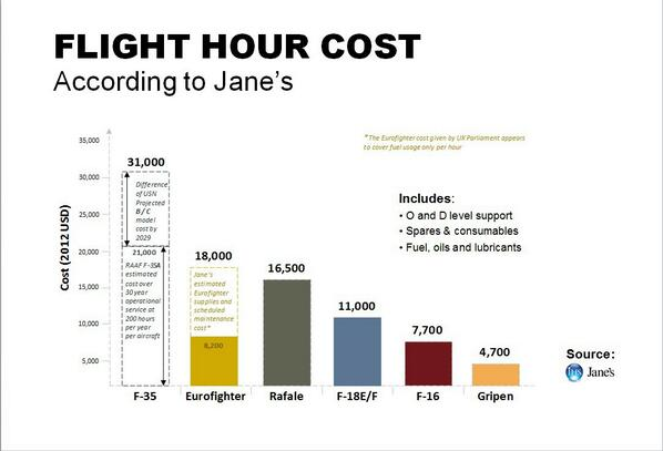 Flight hour cost f-35