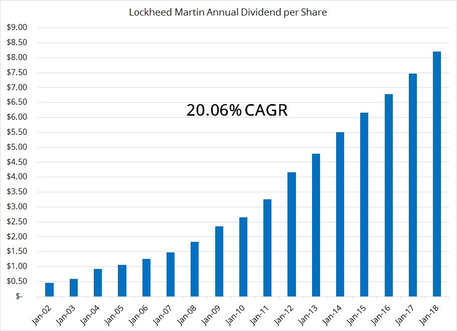 lockheed martin dividend growth