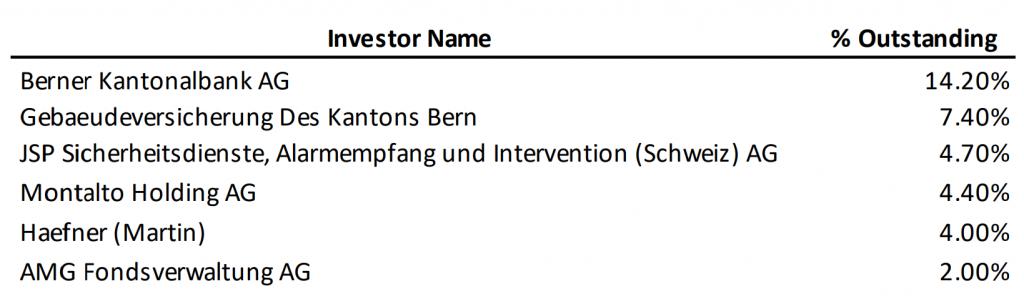 Shareholders Jungfraubahn