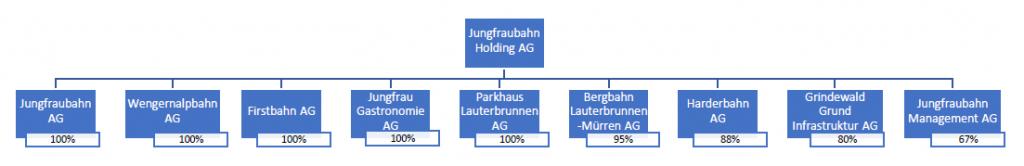 Jungfraubahn structure