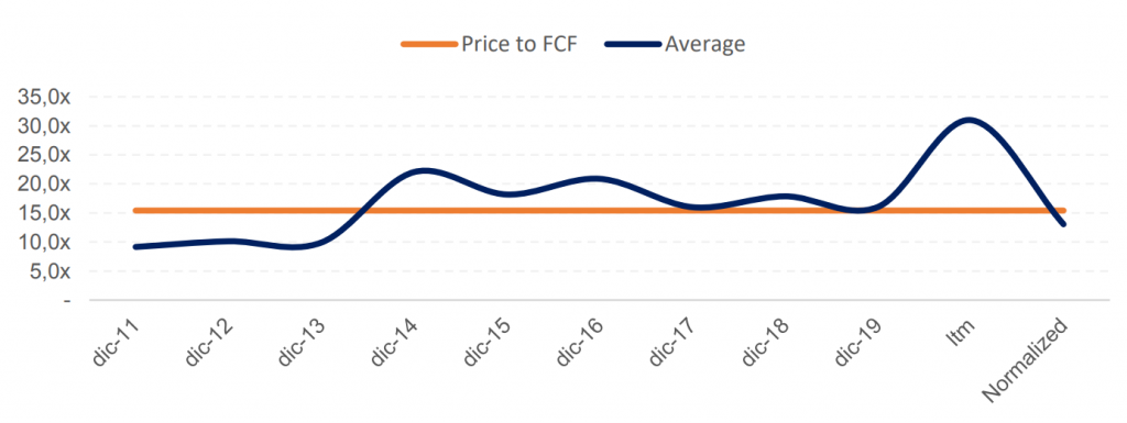 Price FCF Jungfraubahn