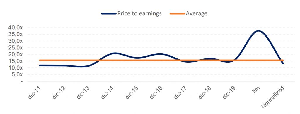 Price earnings Jungfraubahn