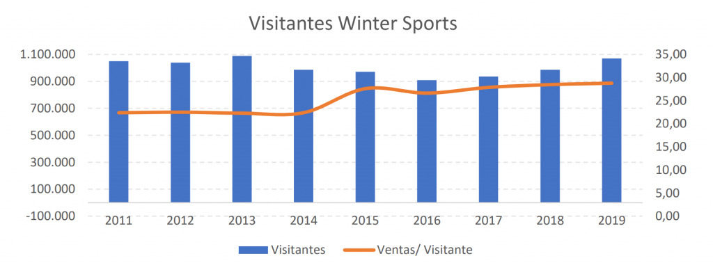 Visitantes Winter Sports
