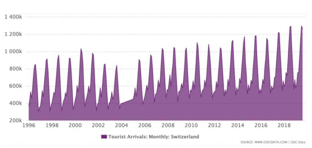Volumen de turistas en Suiza
