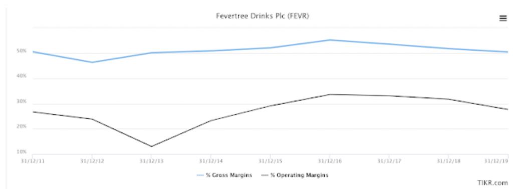 fevertree analysis