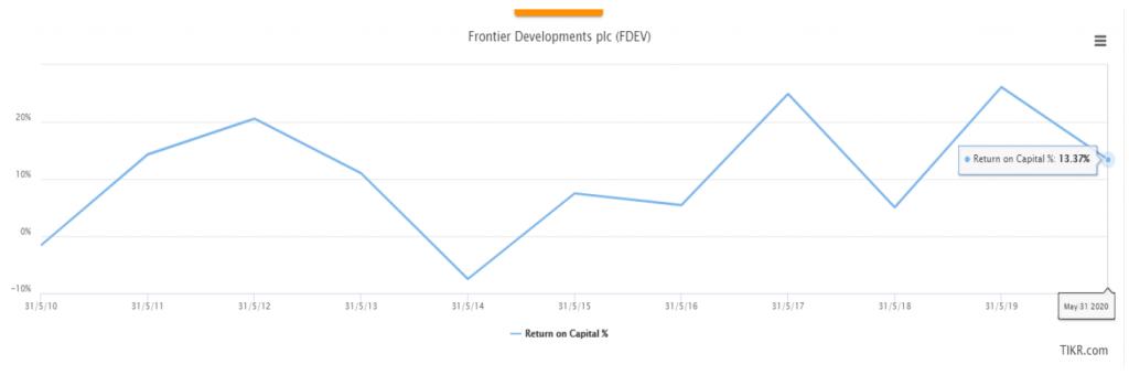 Frontier  return on capital