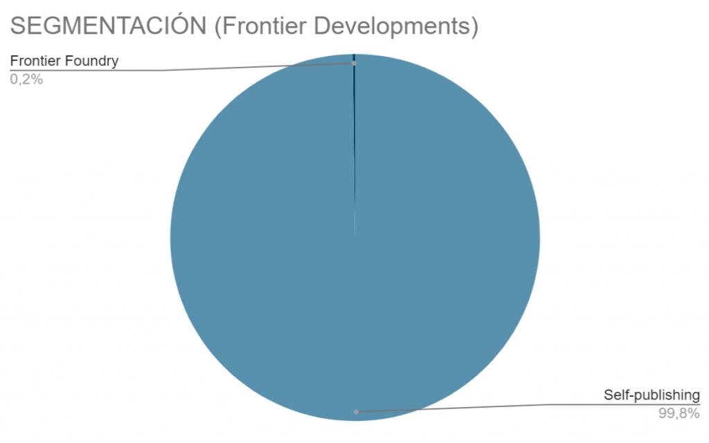 Frontier Developments