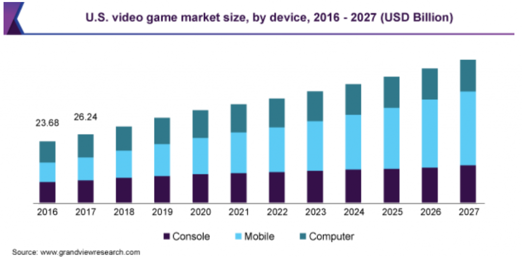 us video game market size