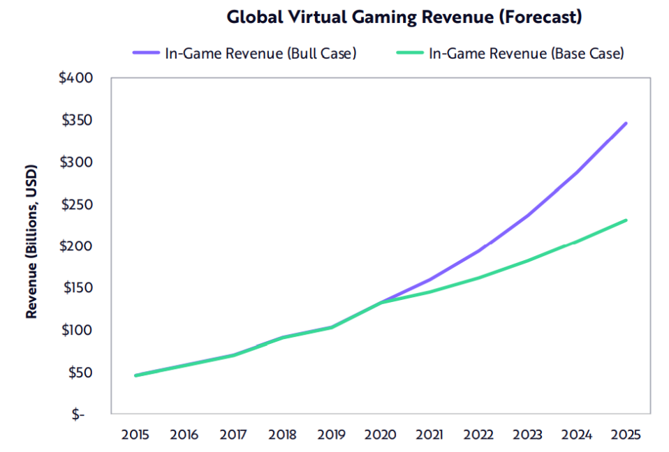 video game revenue