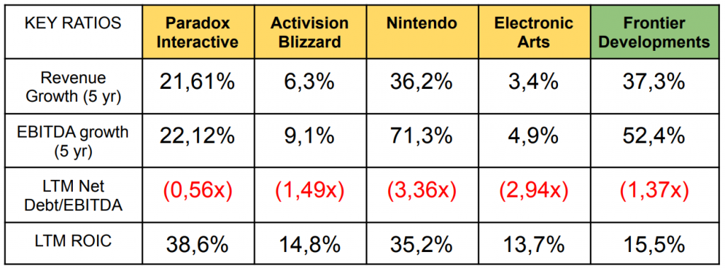 video games companies ratios