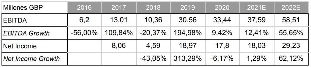 Frontier Developments valuation