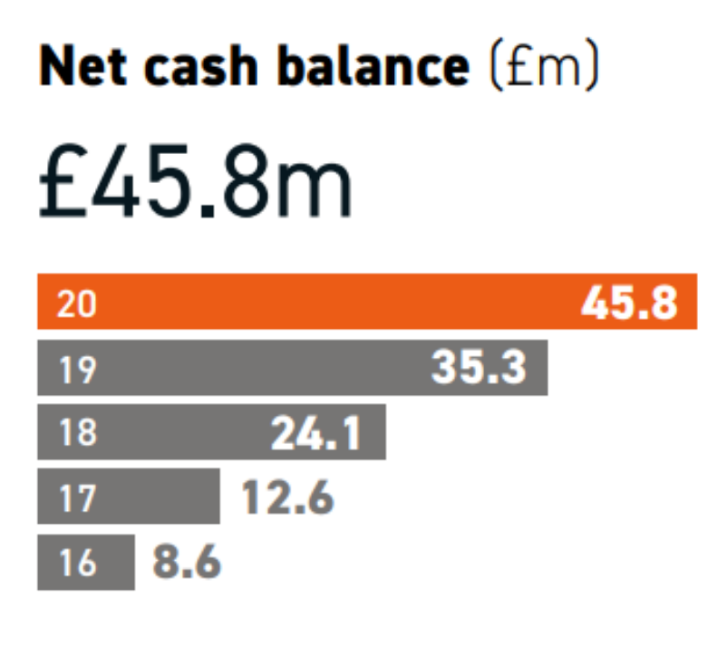 Frontier net cash